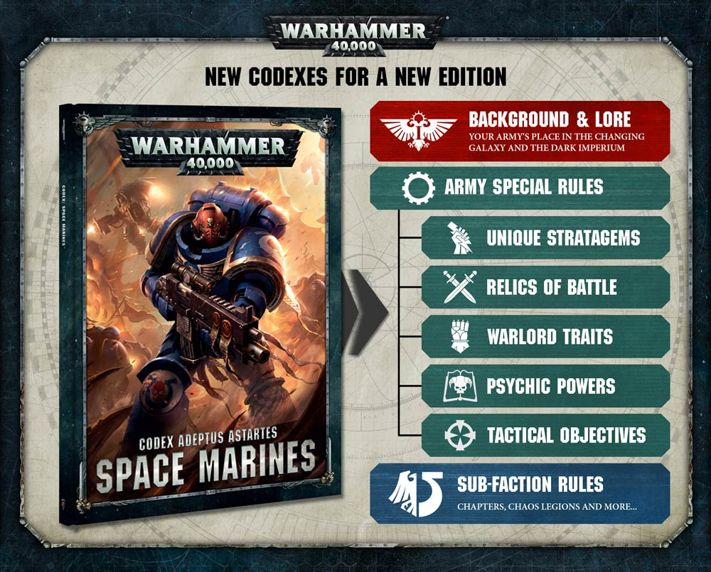 Your Codex is Coming - Warhammer Community