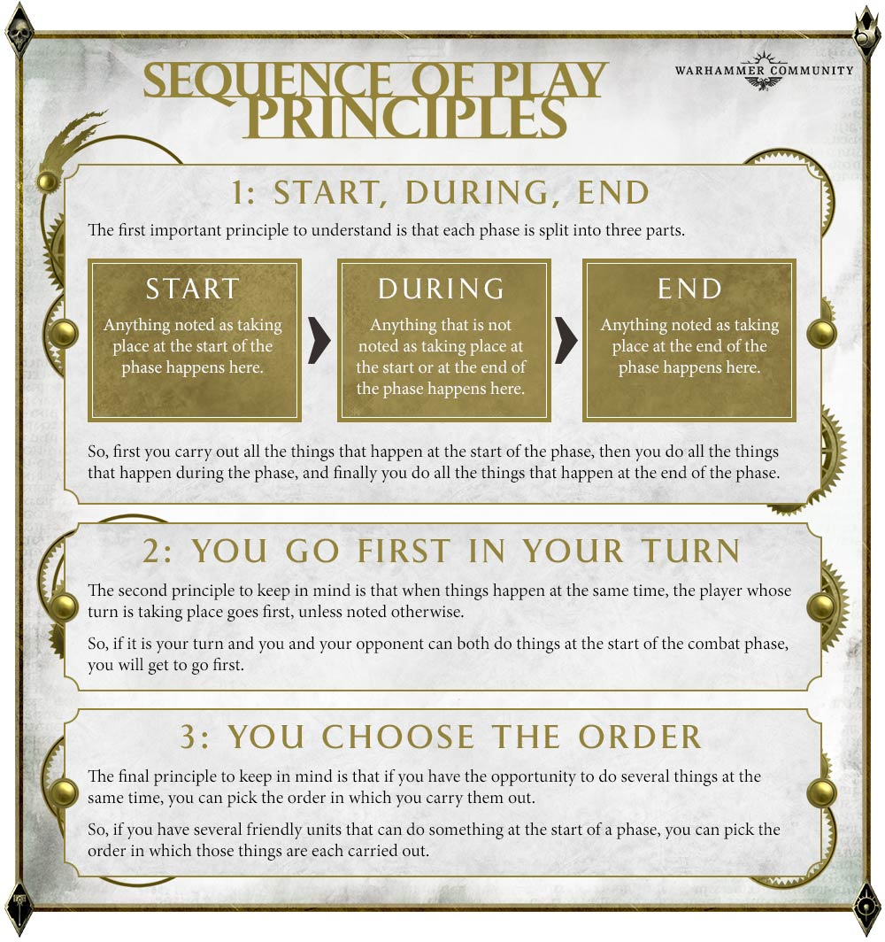AoSWhoFightsFirst-Mar21-SequenceInfograp