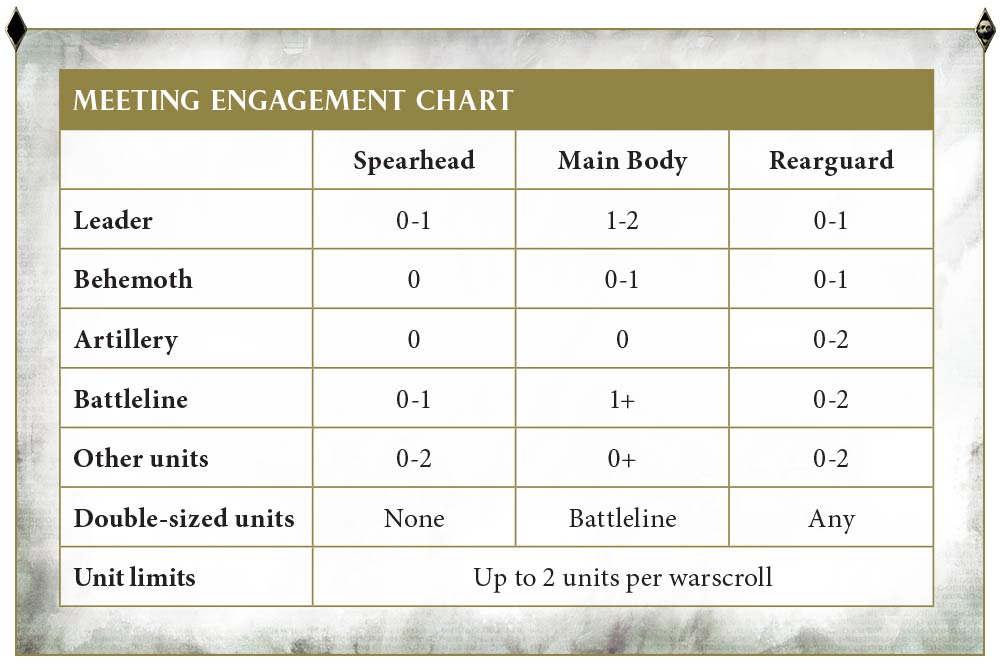 Age of Sigmar Meeting Engagements