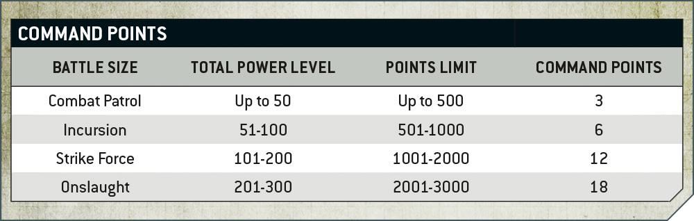 Warhammer 40000 9th