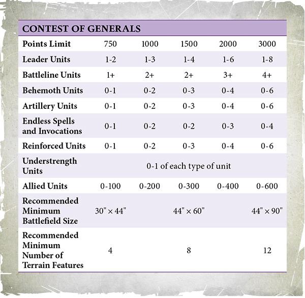 AoSDaily ArmySelection Jun11 Boxout1